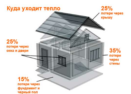 Чем утеплить дом?